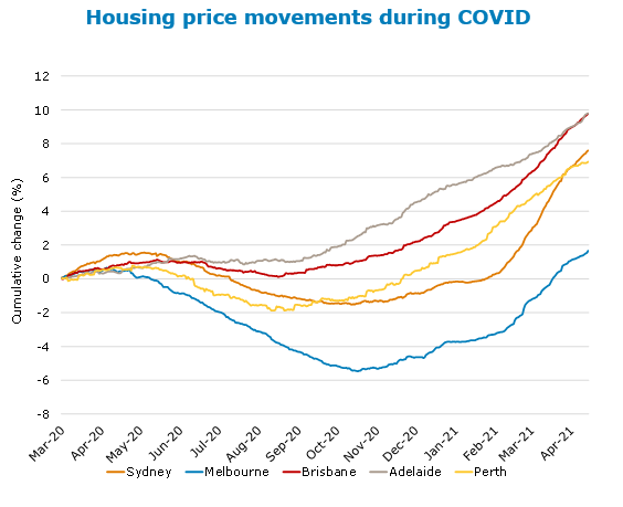 House prices during COVID, five cities, Australia