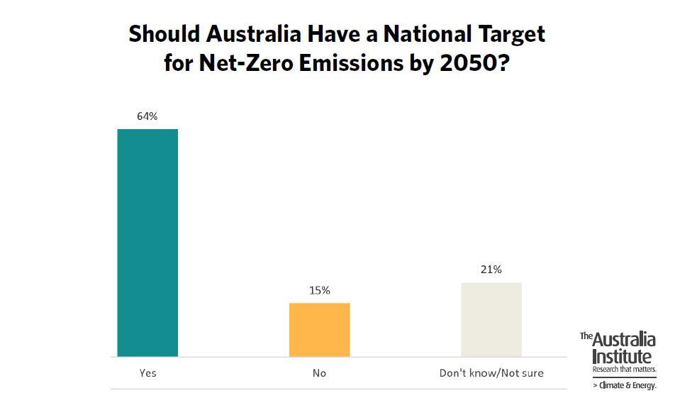 A graph showing 64 per cent of Australians want a net-zero by 2050 target.