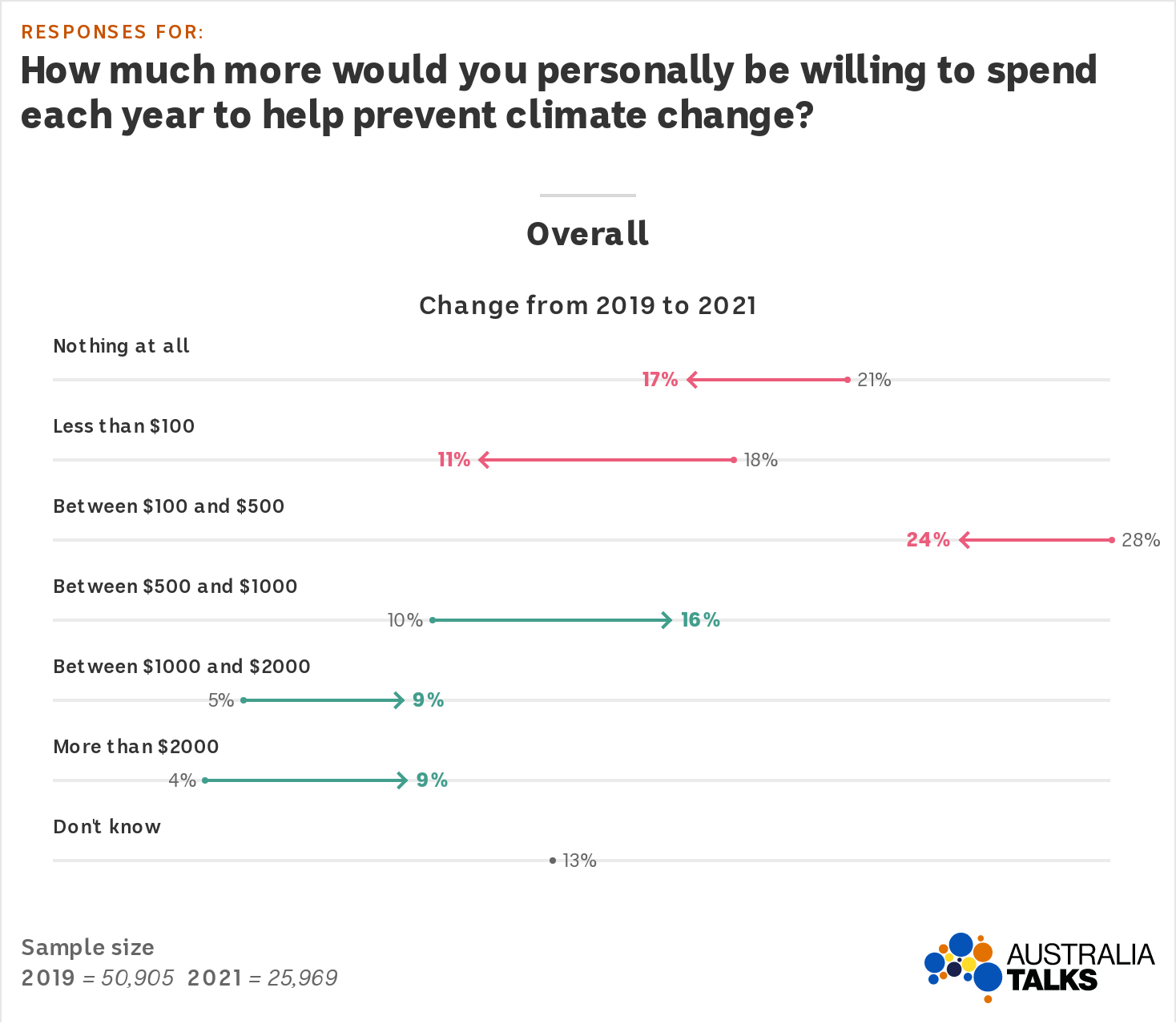A graph with red arrows which shows responses under $500 have decreased and green which show responses above $500 have increased
