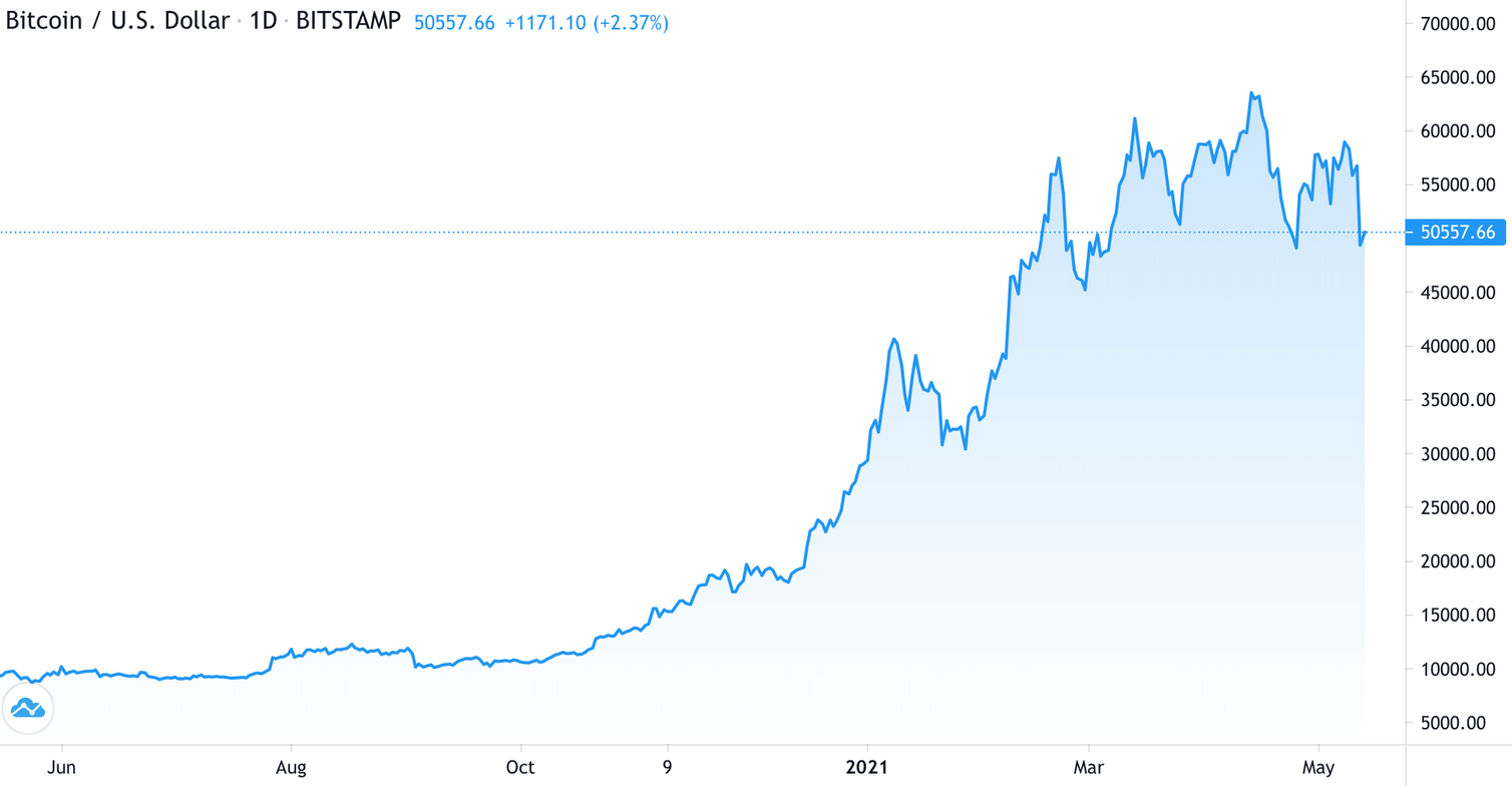 A chart showing the growth of Bitcoin