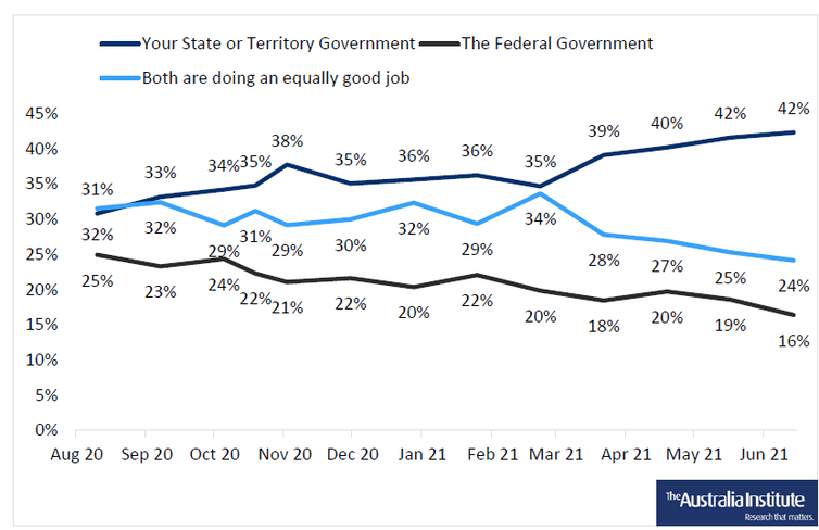 Graph showing approval of state governments going up, while federal went down
