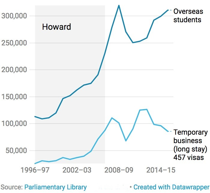 Chart showing grown in student and 457 visas during the Howard government.