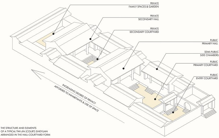 A simple diagram of a typical Chinese courtyard housing arrangement