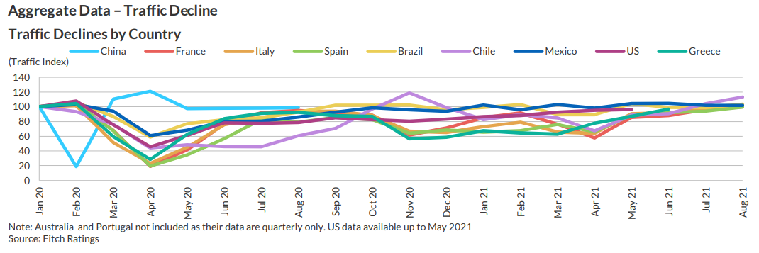 Toll road traffic for most countries troughedin April 2020 when they were inlockdowns.