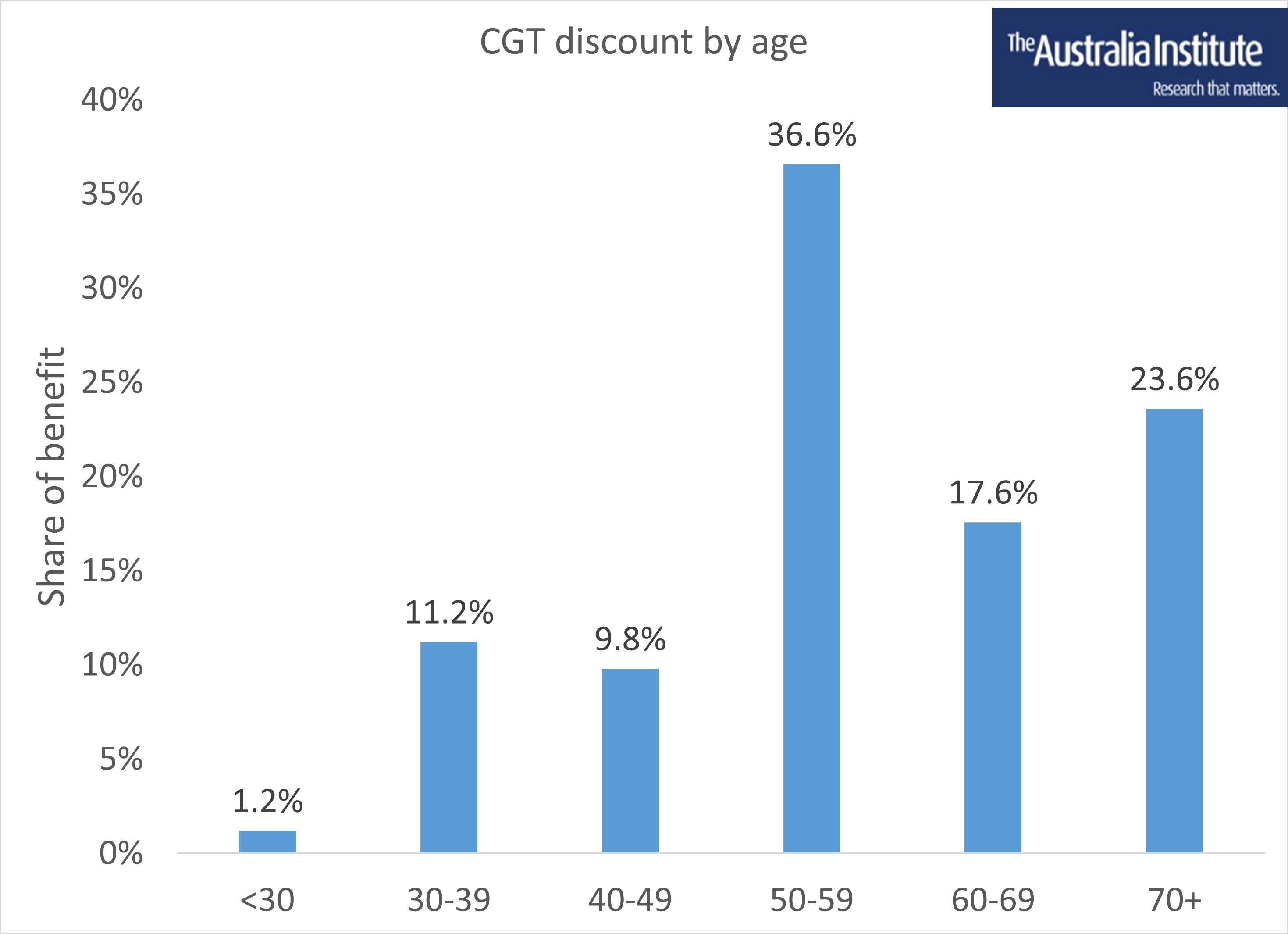 CGT discount by age (002)