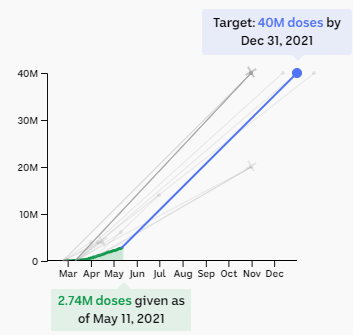 Chart showing target of 40m doses by the end of the year