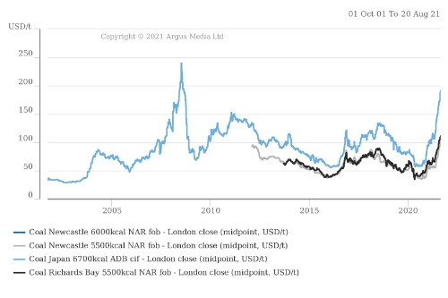 Stoked coal - Price graph