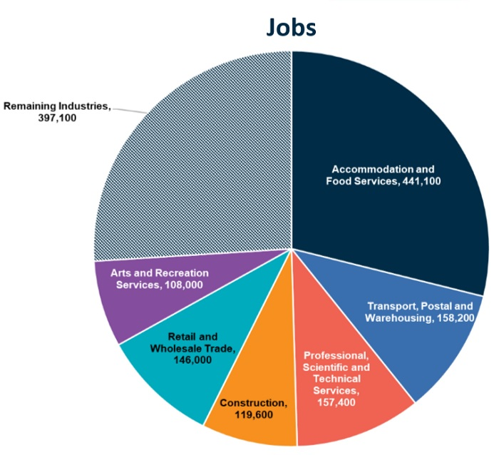 A graph breaking down industries hit hardest by COVID-19.