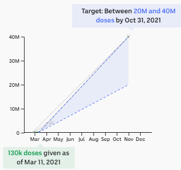 Chart showing target of between 20m and 40m doses by the end of October