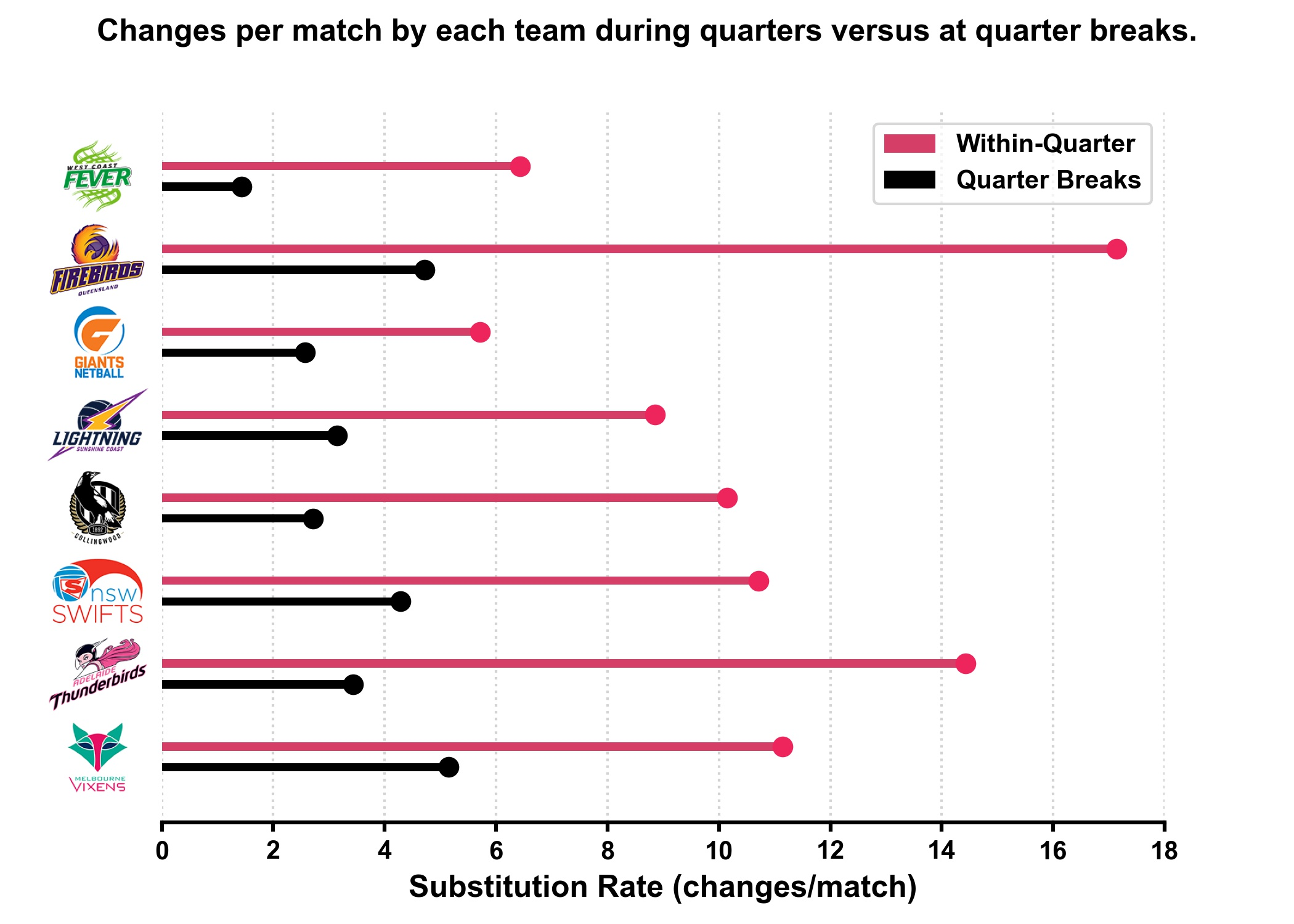 IMAGE 1 Super Netball team rolling substitution rate