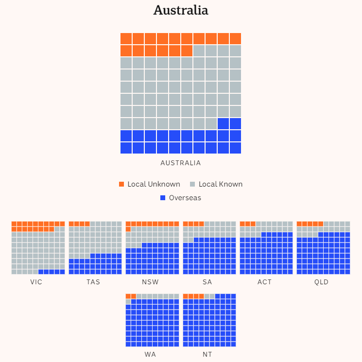Australia's coronavirus cases by source of infection