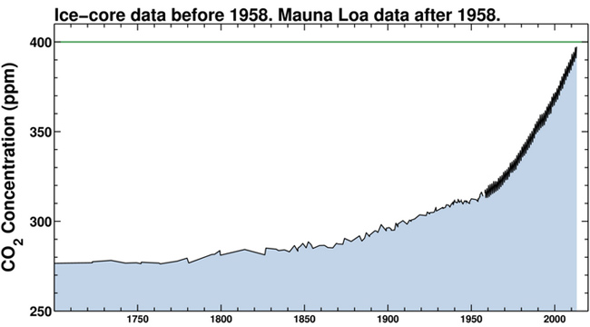 Keeling Curve shows 300 years of CO2 readings