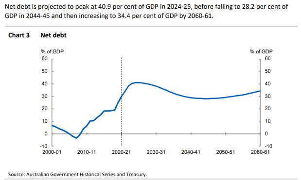 IGR net debt