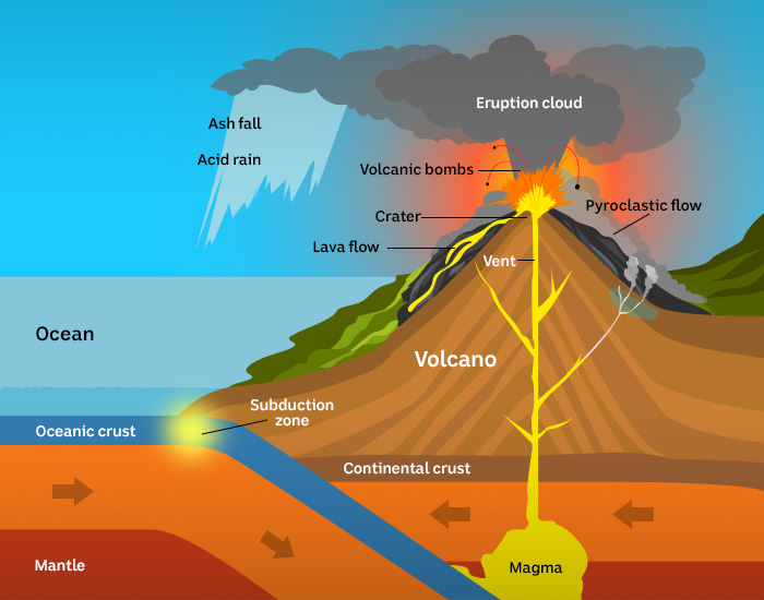 Illustration of a subduction volcano