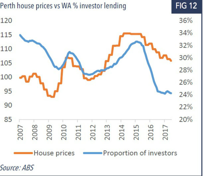 Graph shows comparison between Perth house prices and investor lending.