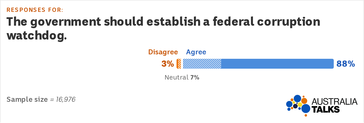 Graph showing most Australians agree the government should establish a federal corruption watchdog