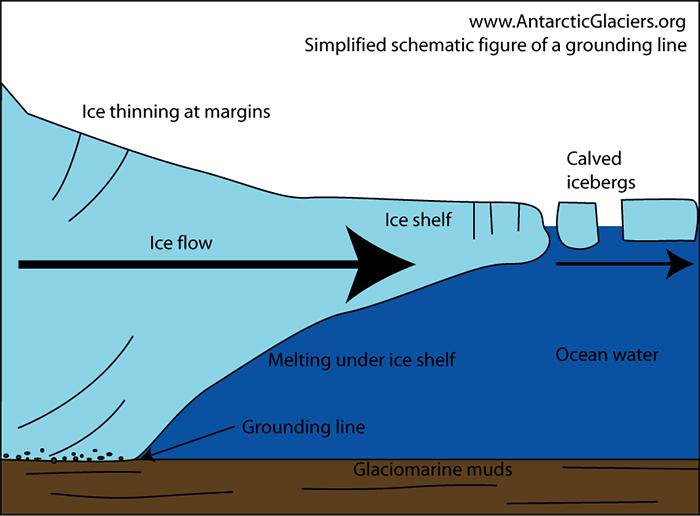 Illustration of an ice shelf