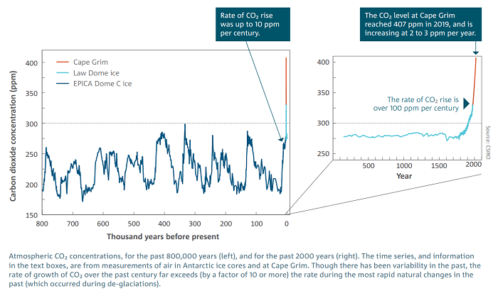 CO2 over time - variable but less than 300 until the near present.
