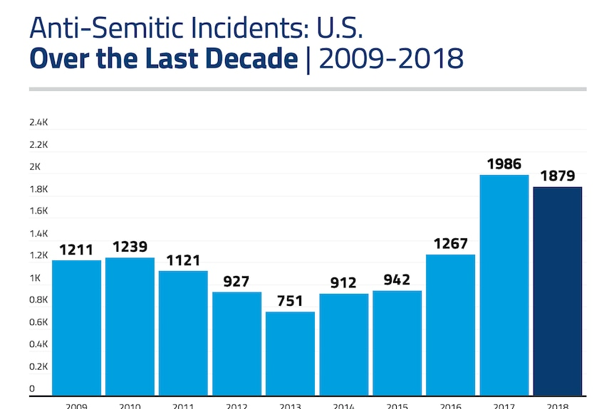 A graph showing statistics about anti-Semitic attacks in the US