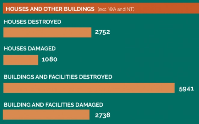 Graphic showing how many homes were destroyed or damaged.