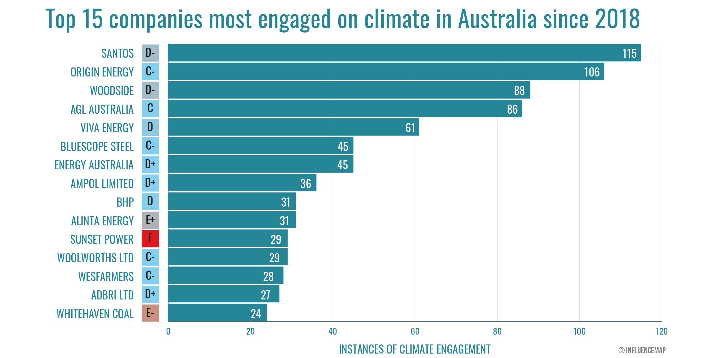 A chart shows the 15 most 'engaged' lobbyists on climate change. Santos, Origin Energy and Woodside top the list.
