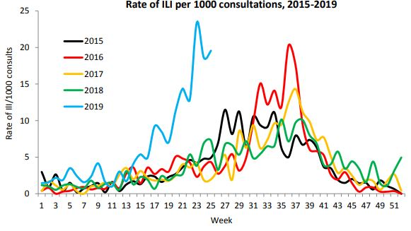 A line chart showing flu rates in 2019 way above previous years.