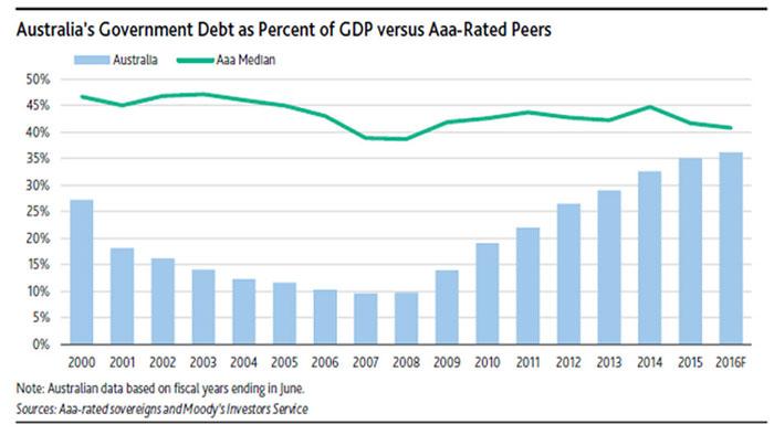Australian debt trajectory Moodys