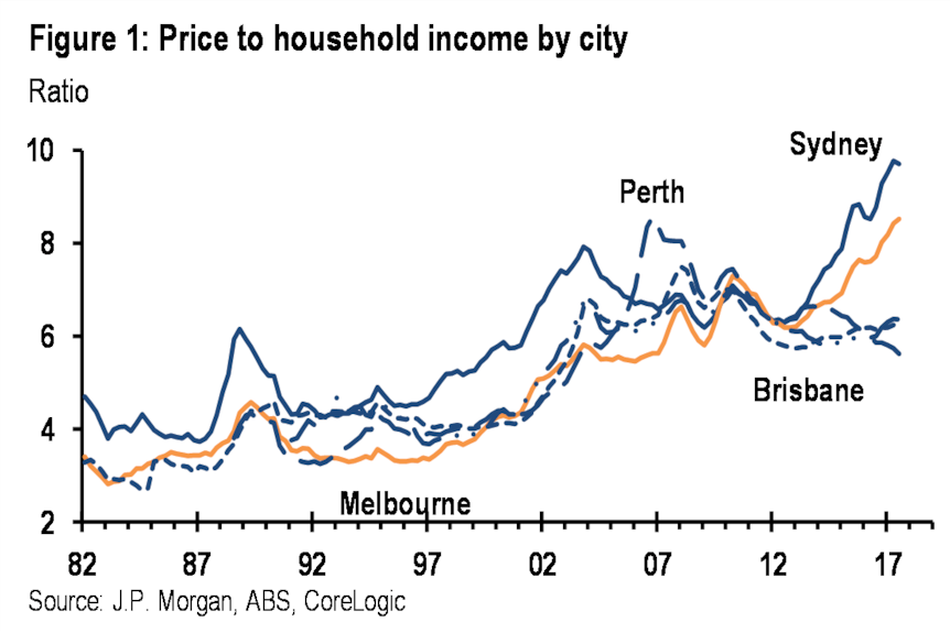 House price-to-income ratios have soared in Sydney and Melbourne since 2012.