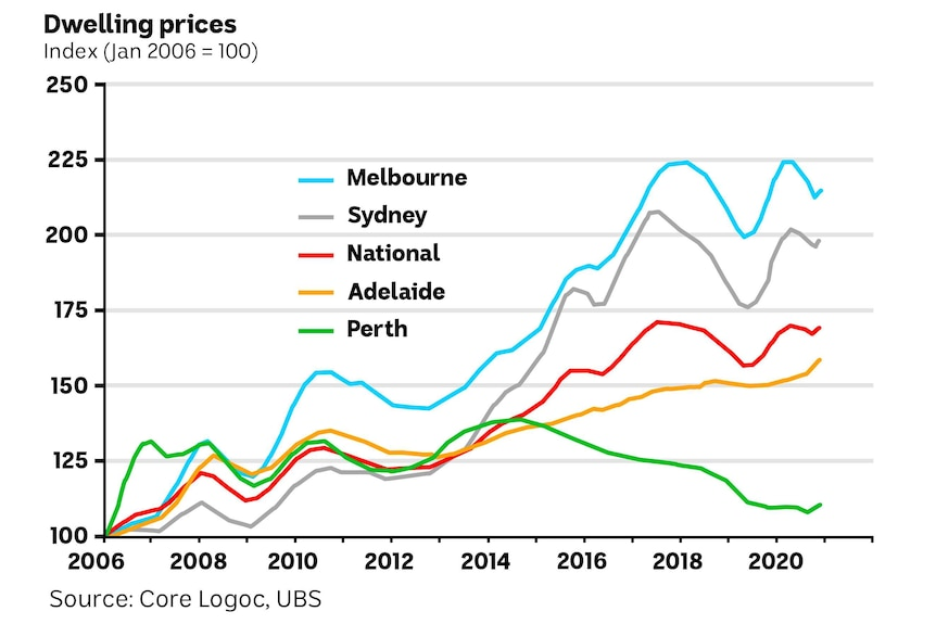 Chart showing the great increases in house prices across Australia.