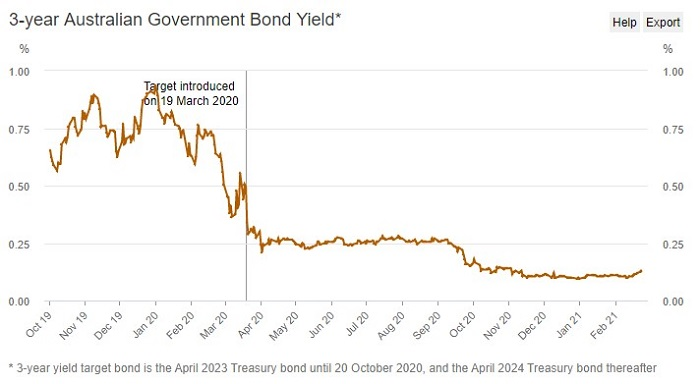 The RBA's move actually prompted a sell-off in the three-year government bond market.