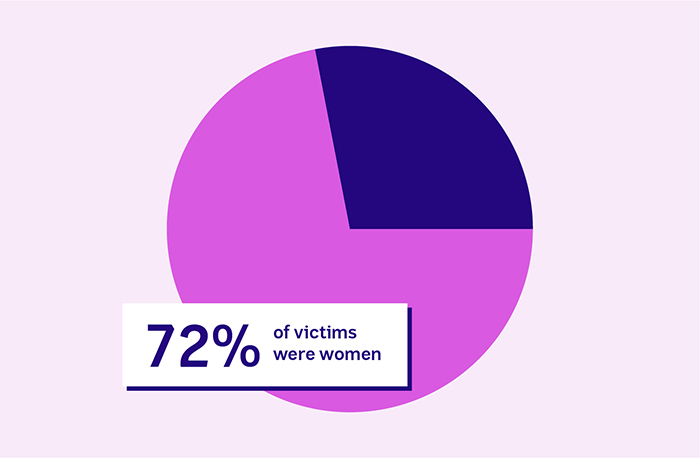 Pie graph of 72% women victims.