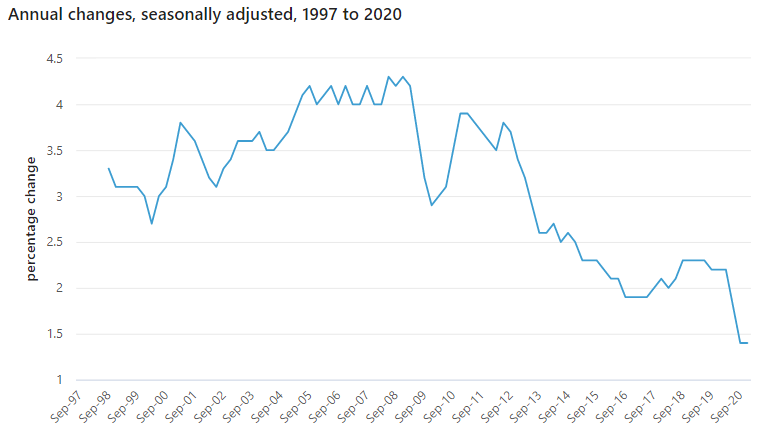 Wages growth 1997-2020