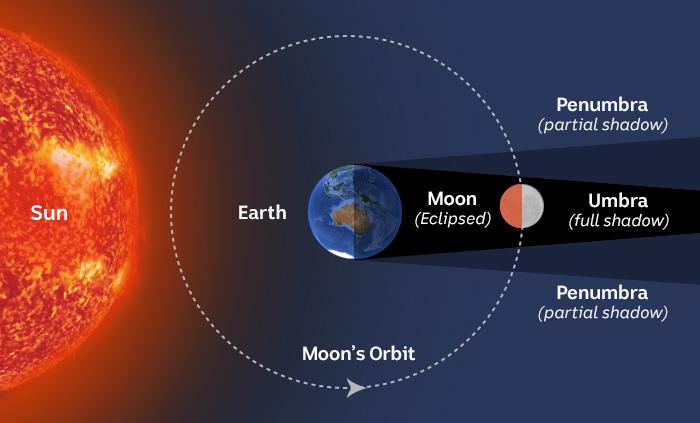 Illustration of what happens during a lunar eclipse.