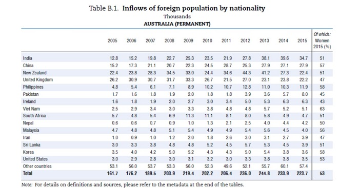 Chart of immigration numbers to Australia according to nation of origin 2005-2015