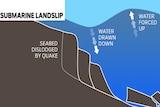 A graphic showing how a submarine landslip creates a tsunami