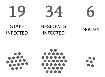 Day 15 Sat 25th of April  RESIDENTS INFECTED: 34   STAFF INFECTED: 19   DEATHS: 6
