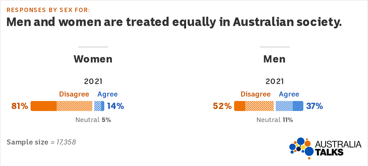 Graph showing 14pc of women agree they are treated equally in society, compared to 37pc of men