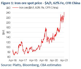 Graph showing Australian dollar iron ore prices.