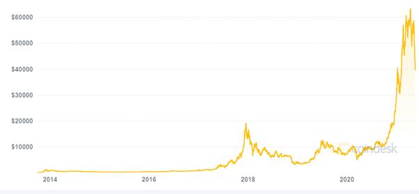 Bitcoin graph Coindesk