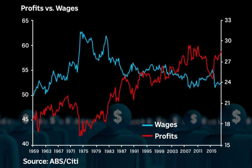 A graph showing profits vs wages from 1959 to today.