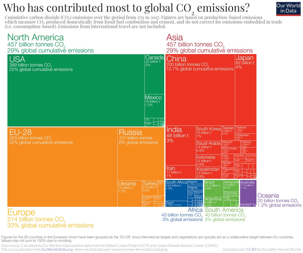 Which country contributed most to global co2 emissions