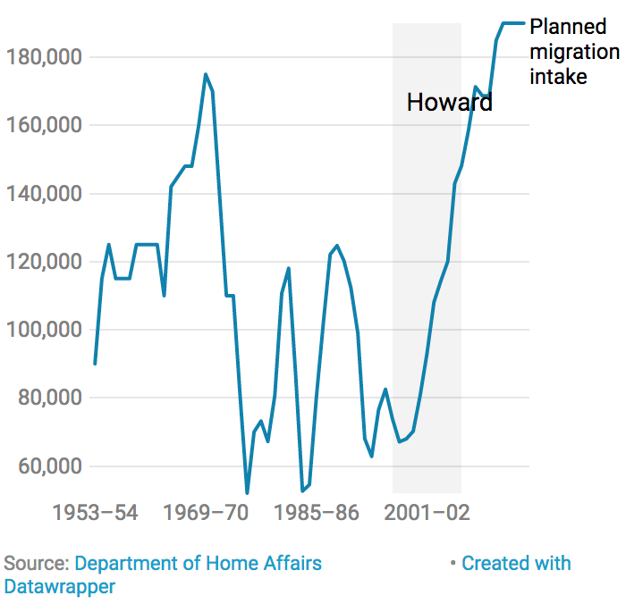 Chart showing growth in permanent visas granted annually under Howard.
