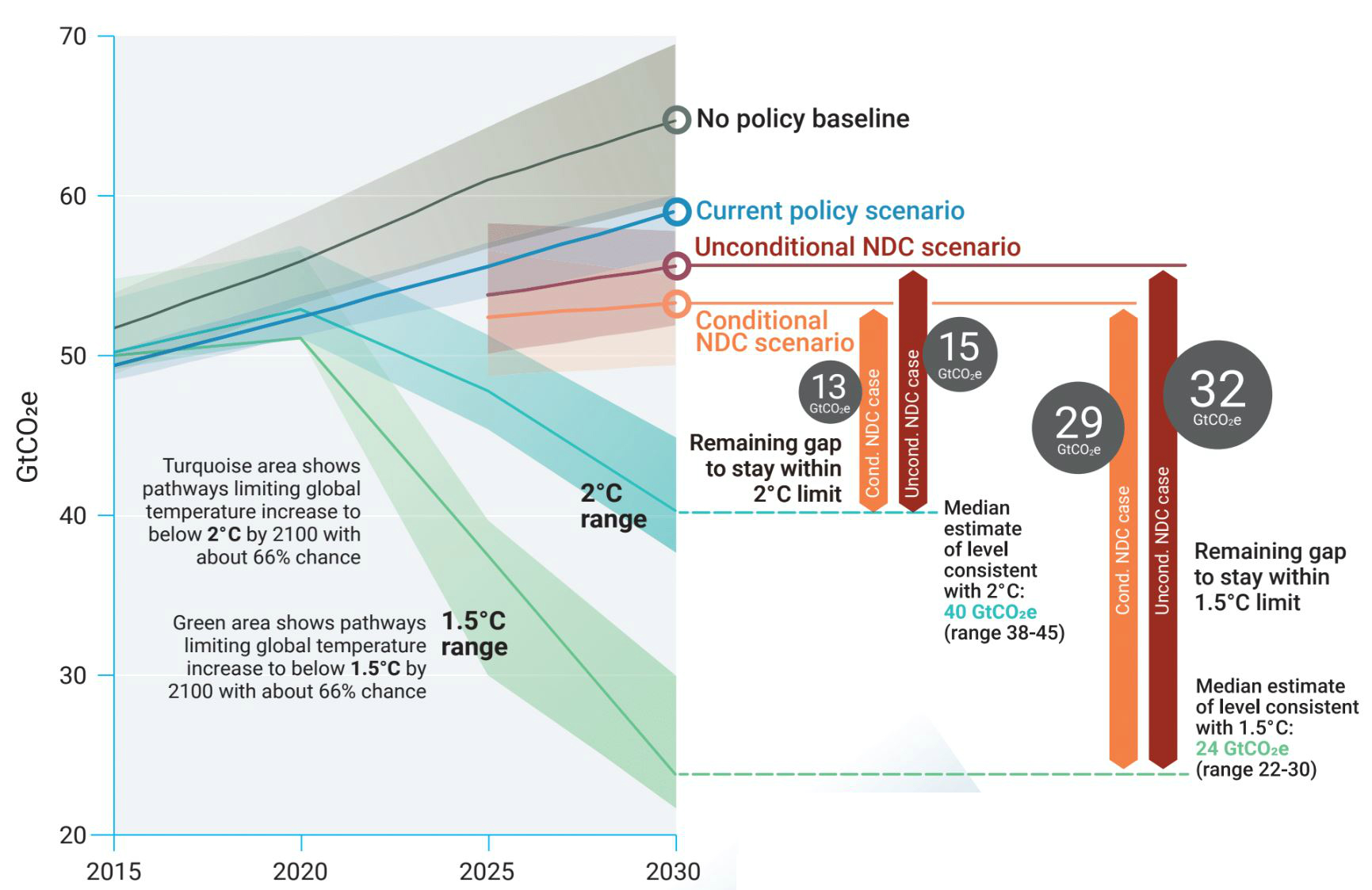 A graph showing different emissions trajectories towards 2030.