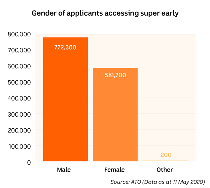 Column graph showing numbers of Men, Women and Other who have accessed their super early.