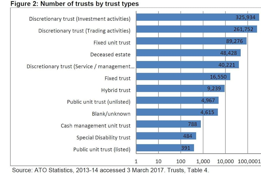 The vast majority of trusts are discretionary trusts, used to hold investment or business assets.
