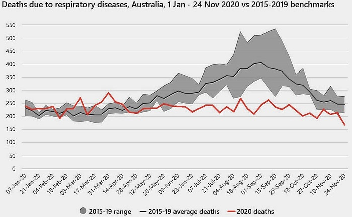 Deaths due to respiratory diseases in Australia, comparing benchmarks between 2015 and 2020.