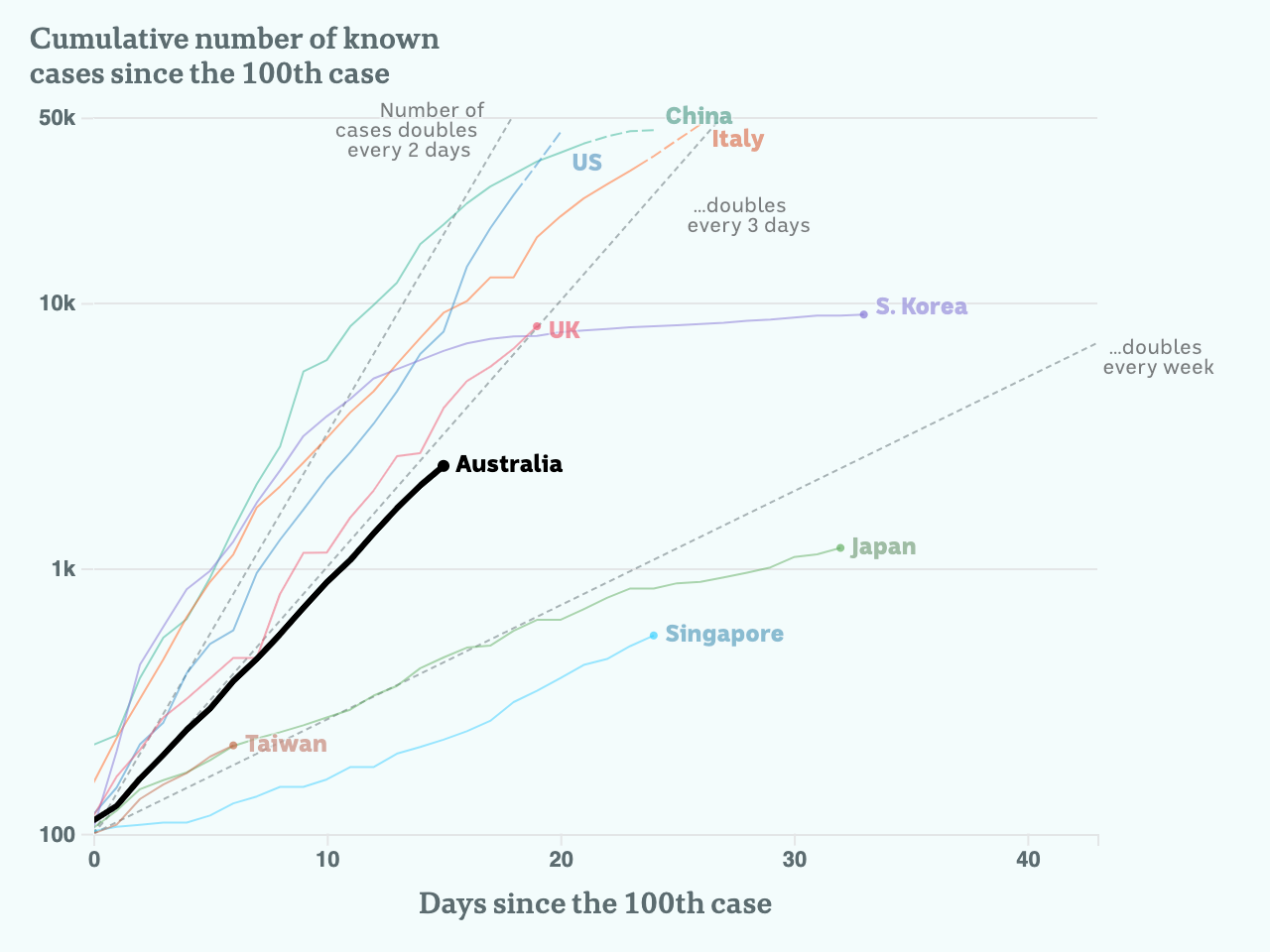 Charted growth in Australia.