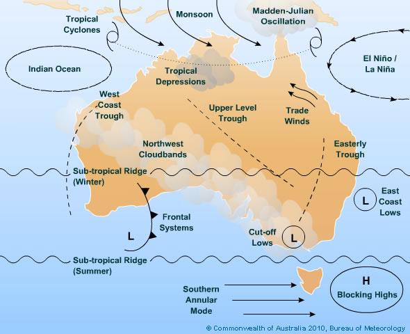 Australia's climate drivers