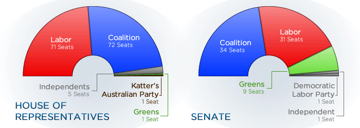 The current make-up of the House of Representatives (150 seats) and the Senate (76 seats).