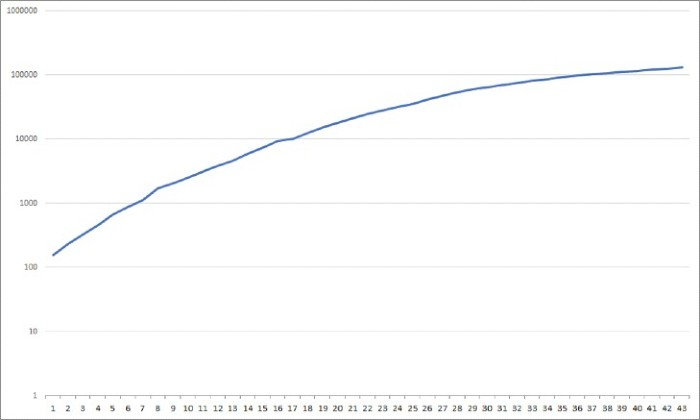 A flatter exponentially curve